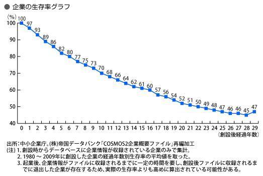 企業生存率グラフ